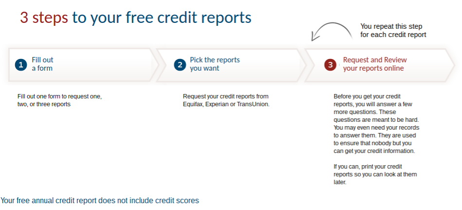 Request Free Credit Report From Annual Credit Report