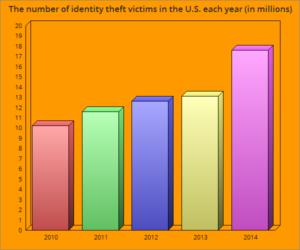 victims per year chart