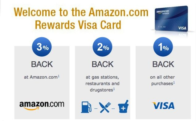 The Amazon.com Cashback Rewards VISA Credit Card
