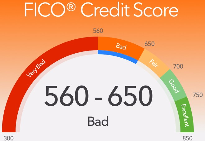 Bad Credit FICO Score Example