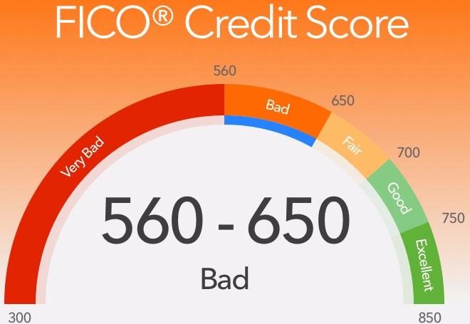Bad Credit FICO Score Example