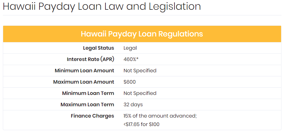 Personal Loans 600 Credit Score >> Best Personal Loans Good And Bad Credit Hawaii Payday Laws